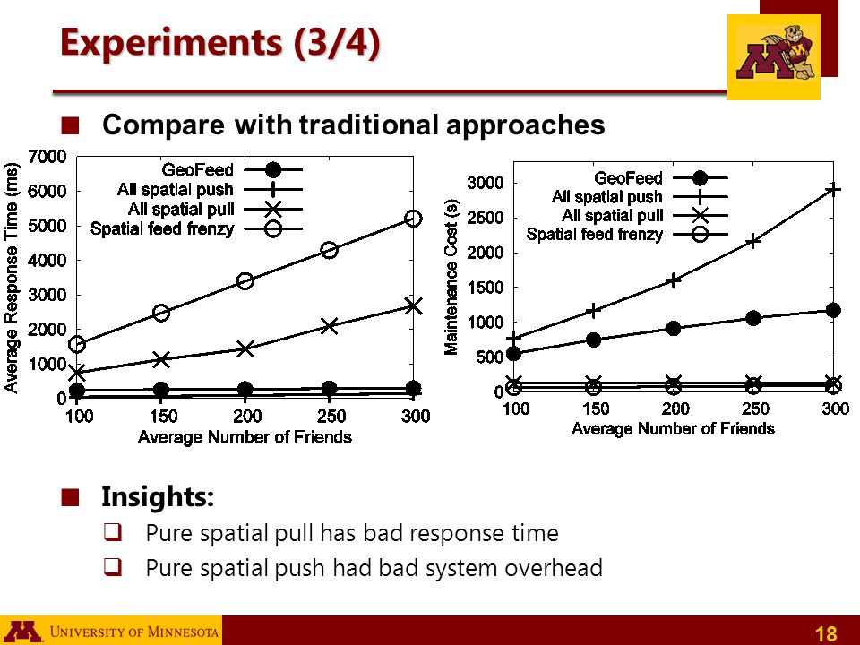 18 Experiments (3/4) Compare with traditional approaches Insights: Pure spatial pull has bad response time Pure spatial push had bad system overhead