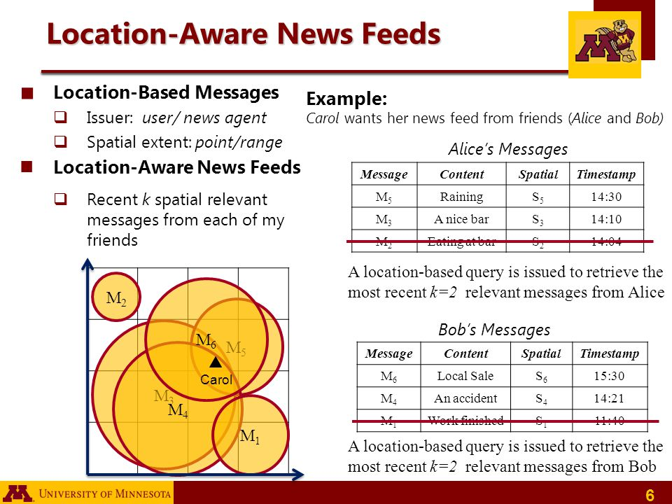 6 Location-Aware News Feeds Location-Based Messages Issuer: user/ news agent Spatial extent: point/range Location-Aware News Feeds Recent k spatial re