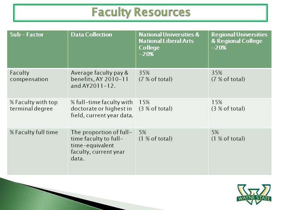 Sub - FactorData CollectionNational Universities & National Liberal Arts College -20% Regional Universities & Regional College -20% Faculty compensati