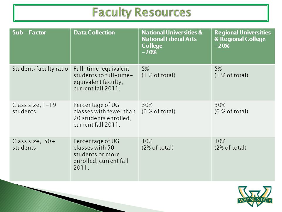 Sub - FactorData CollectionNational Universities & National Liberal Arts College -20% Regional Universities & Regional College -20% Student/faculty ra