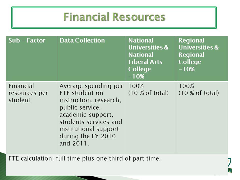 Sub - FactorData CollectionNational Universities & National Liberal Arts College -10% Regional Universities & Regional College -10% Financial resource