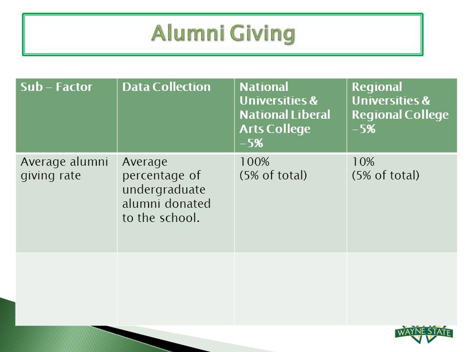 Sub - FactorData CollectionNational Universities & National Liberal Arts College -5% Regional Universities & Regional College -5% Average alumni givin