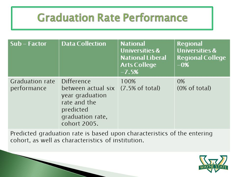 Sub - FactorData CollectionNational Universities & National Liberal Arts College -7.5% Regional Universities & Regional College -0% Graduation rate pe