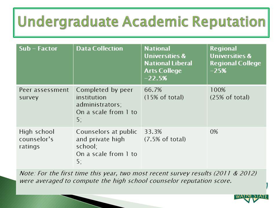 Sub - FactorData CollectionNational Universities & National Liberal Arts College -22.5% Regional Universities & Regional College -25% Peer assessment
