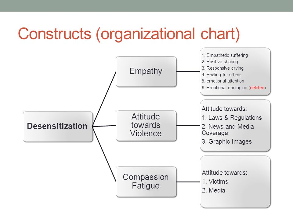 Constructs (organizational chart) DesensitizationEmpathy 1.