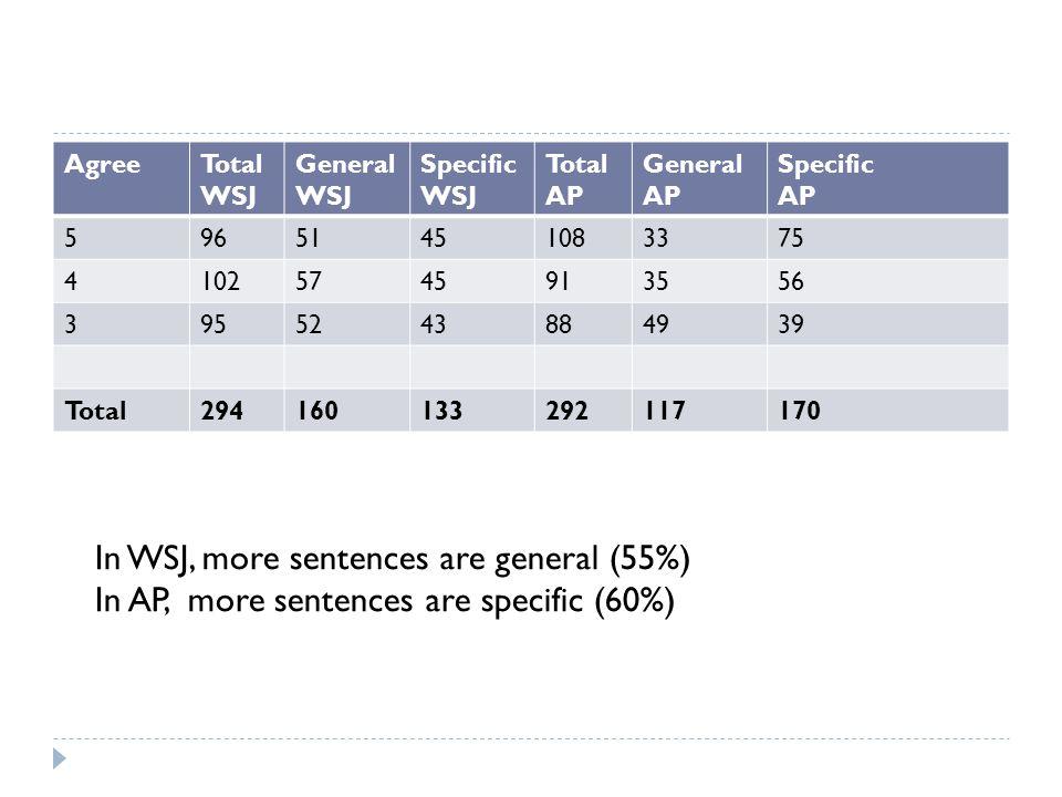 AgreeTotal WSJ General WSJ Specific WSJ Total AP General AP Specific AP 59651451083375 41025745913556 3955243884939 Total294160133292117170 In WSJ, more sentences are general (55%) In AP, more sentences are specific (60%)