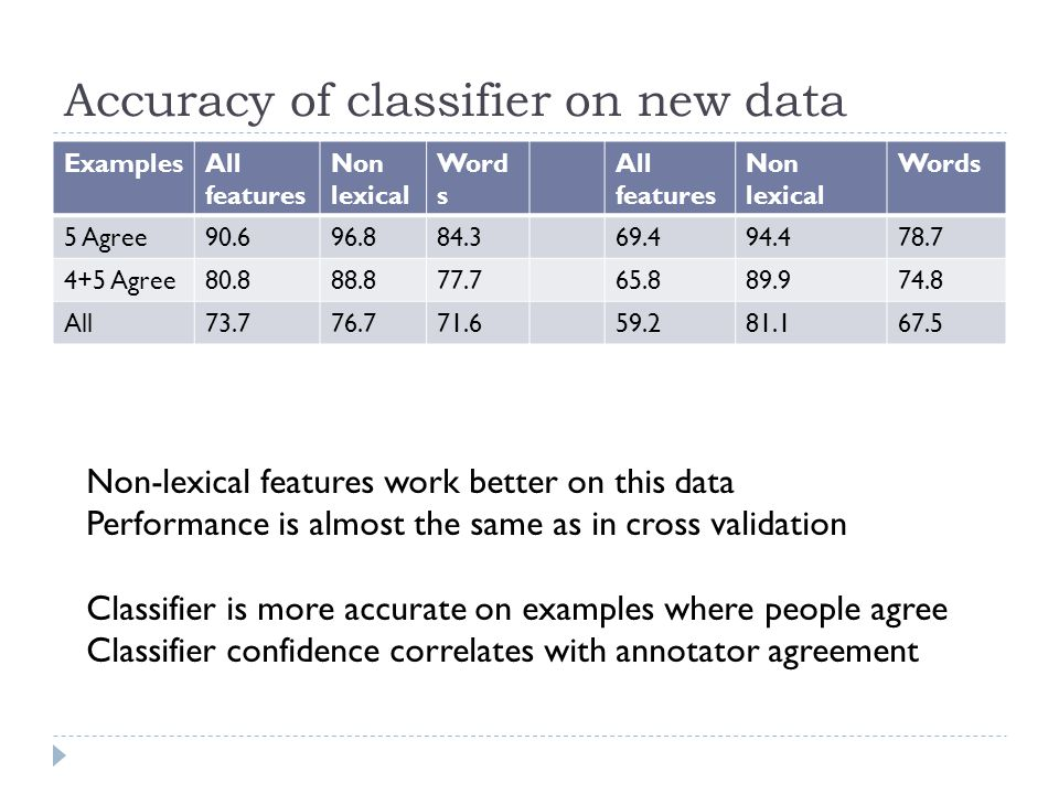 Accuracy of classifier on new data ExamplesAll features Non lexical Word s All features Non lexical Words 5 Agree90.696.884.369.494.478.7 4+5 Agree80.888.877.765.889.974.8 All73.776.771.659.281.167.5 Non-lexical features work better on this data Performance is almost the same as in cross validation Classifier is more accurate on examples where people agree Classifier confidence correlates with annotator agreement