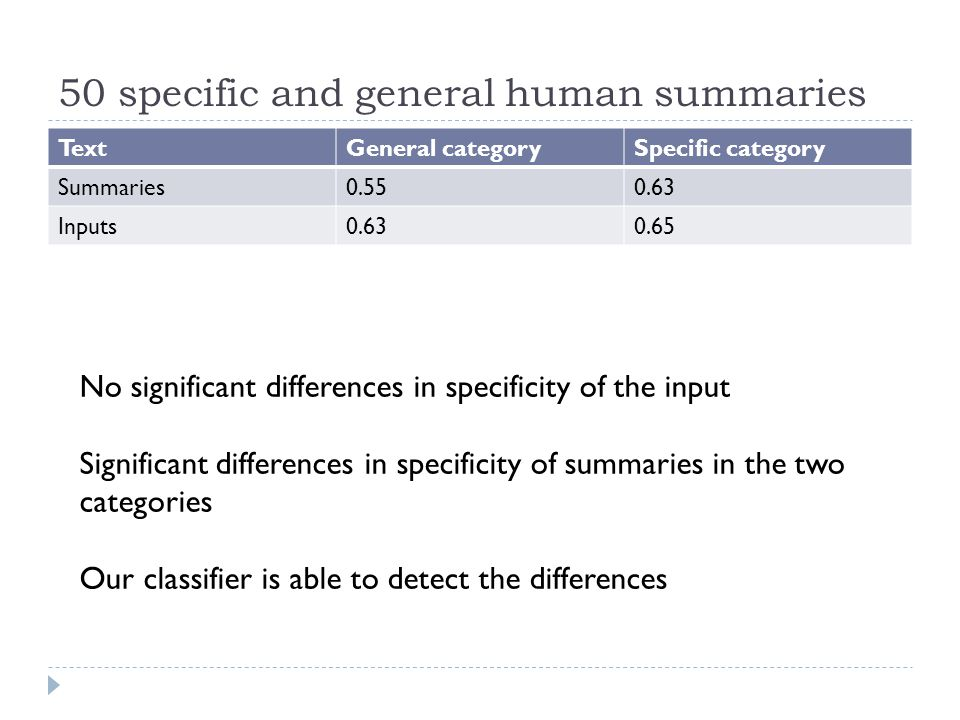 50 specific and general human summaries TextGeneral categorySpecific category Summaries0.550.63 Inputs0.630.65 No significant differences in specificity of the input Significant differences in specificity of summaries in the two categories Our classifier is able to detect the differences