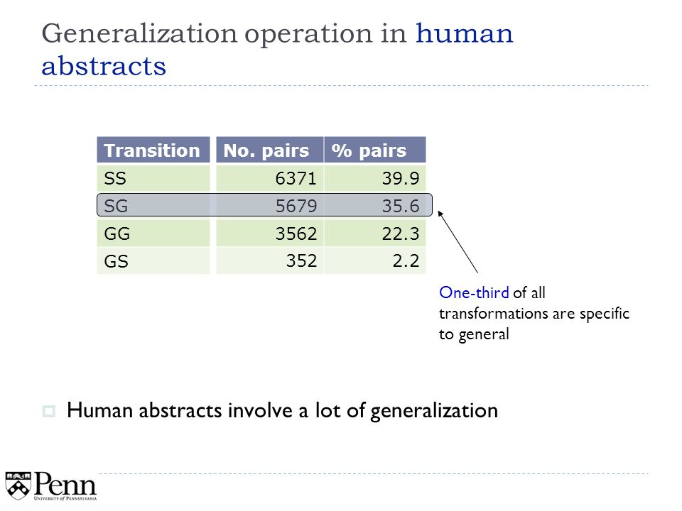 Generalization operation in human abstracts Transition SS SG GG GS 37 One-third of all transformations are specific to general Human abstracts involve a lot of generalization No.