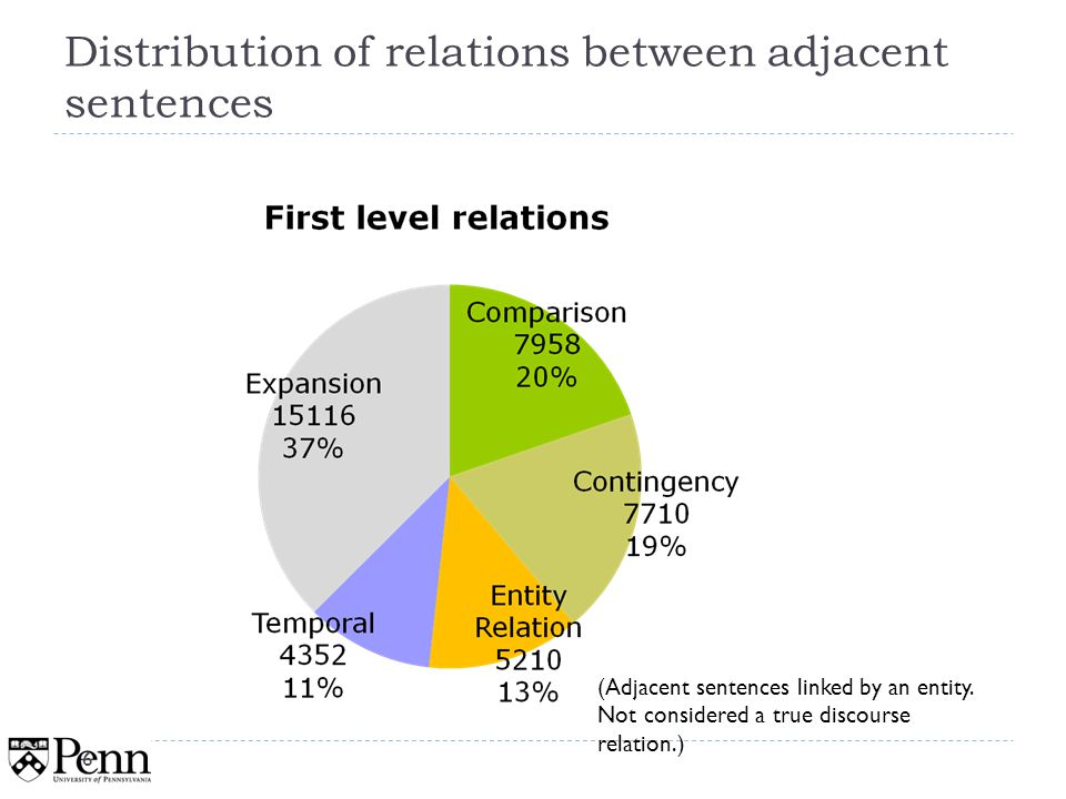 Rate of coreference in 2 nd level elaboration relations 47
