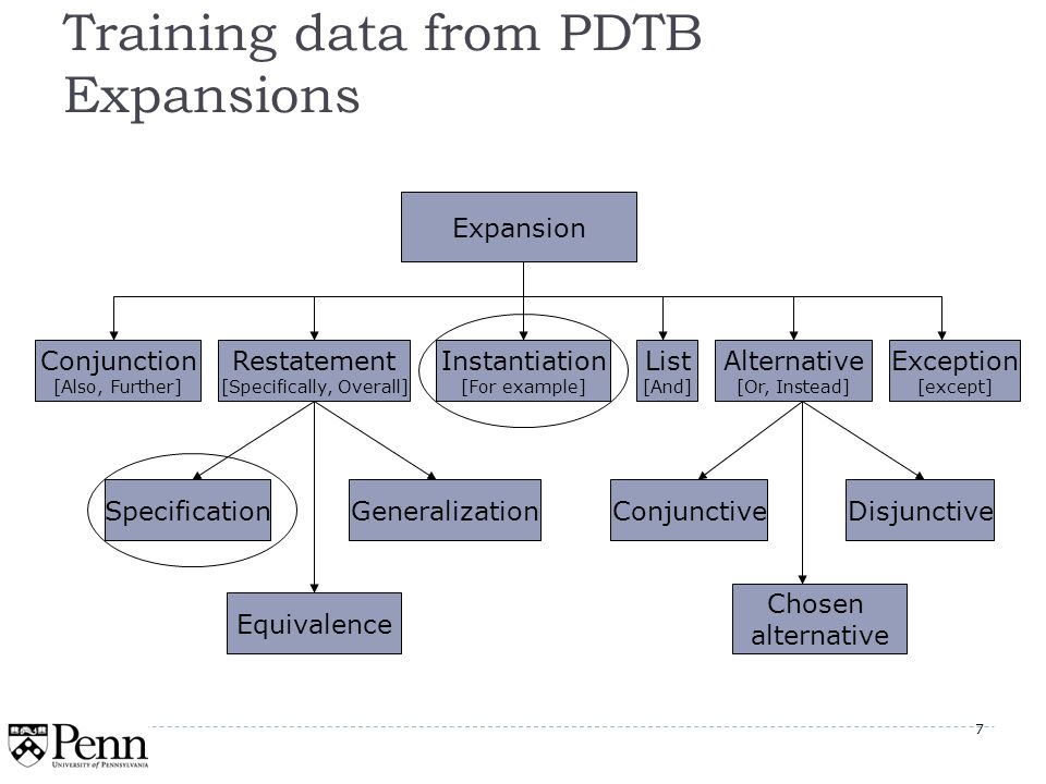 7 Training data from PDTB Expansions Expansion Conjunction [Also, Further] Restatement [Specifically, Overall] Instantiation [For example] List [And] Alternative [Or, Instead] Exception [except] Specification Equivalence GeneralizationConjunctiveDisjunctive Chosen alternative 7