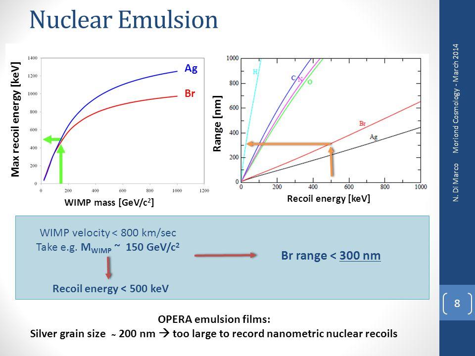Nuclear Emulsion 8 Range [nm] Recoil energy [keV] Br range < 300 nm WIMP velocity < 800 km/sec Take e.g. M WIMP ~ 150 GeV/c 2 Recoil energy < 500 keV