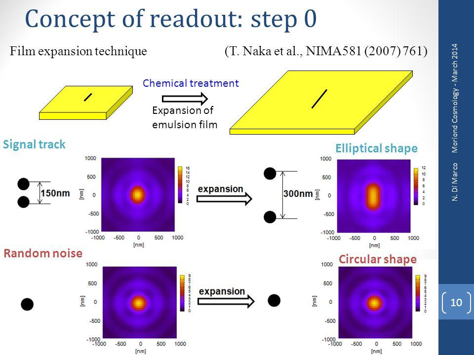 Concept of readout: step 0 Signal track Random noise Film expansion technique (T. Naka et al., NIMA581 (2007) 761) Elliptical shape Circular shape 10