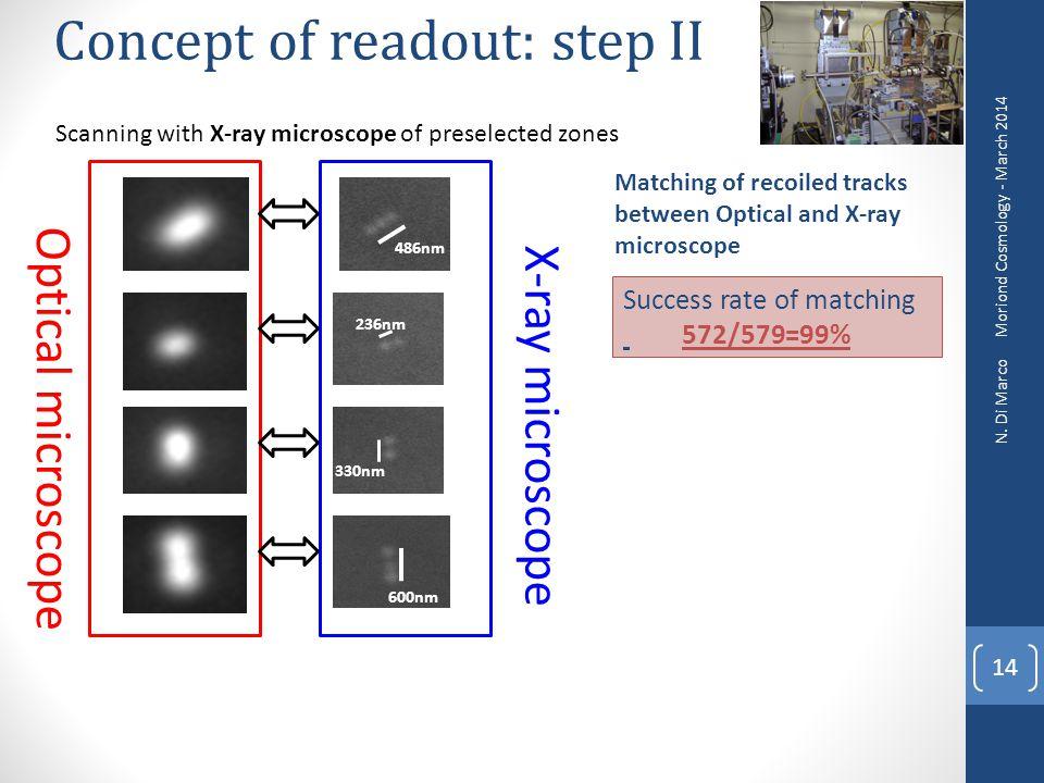 14 330nm 236nm 486nm 600nm Optical microscope X-ray microscope Matching of recoiled tracks between Optical and X-ray microscope Success rate of matchi