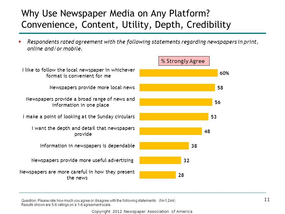 Copyright 2012 Newspaper Association of America Respondents rated agreement with the following statements regarding newspapers in print, online and/or