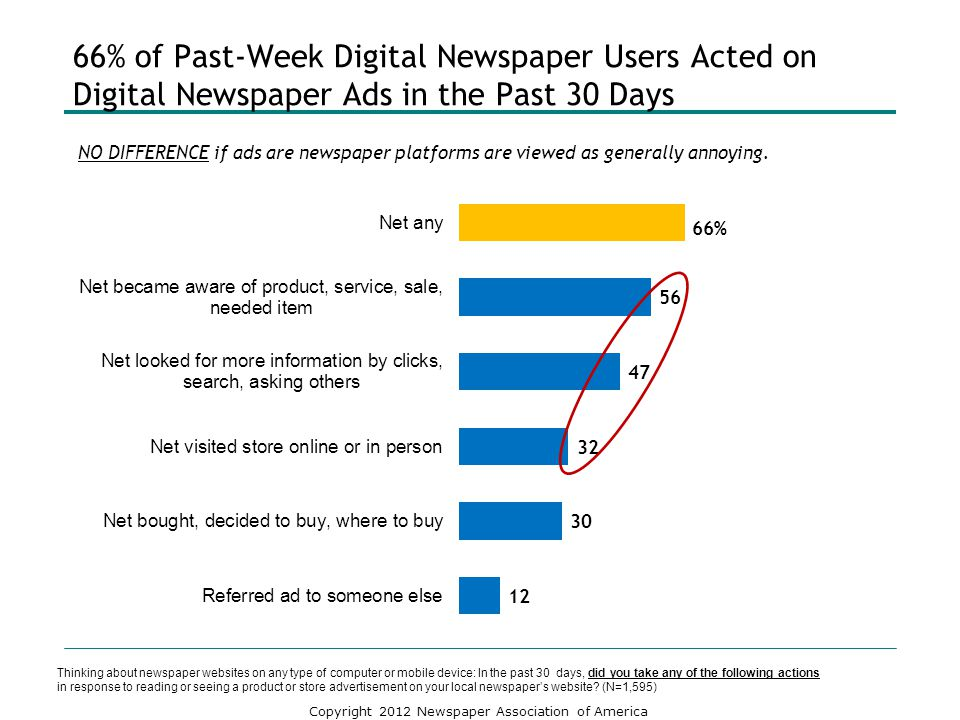 Copyright 2012 Newspaper Association of America 66% of Past-Week Digital Newspaper Users Acted on Digital Newspaper Ads in the Past 30 Days Thinking a