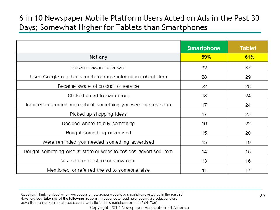 Copyright 2012 Newspaper Association of America 6 in 10 Newspaper Mobile Platform Users Acted on Ads in the Past 30 Days; Somewhat Higher for Tablets