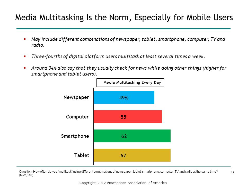 Copyright 2012 Newspaper Association of America Media Multitasking Is the Norm, Especially for Mobile Users Question: How often do you multitask using