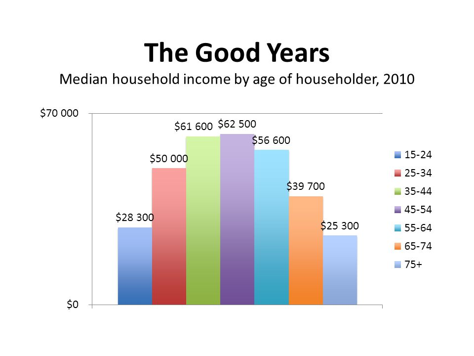 The Good Years Median household income by age of householder, 2010