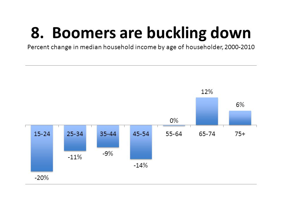 8. Boomers are buckling down Percent change in median household income by age of householder, 2000-2010
