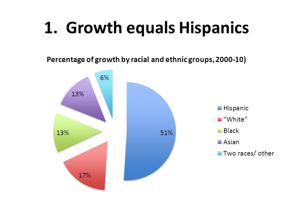 1. Growth equals Hispanics