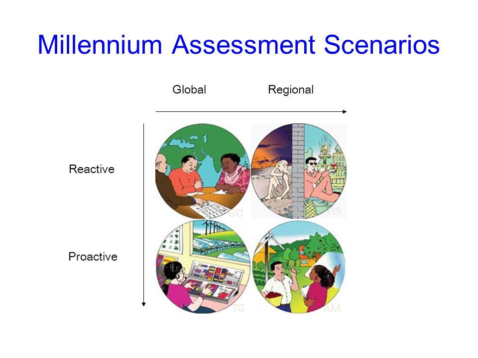 Millennium Assessment Scenarios GlobalRegional Reactive Proactive OS AMTG GO