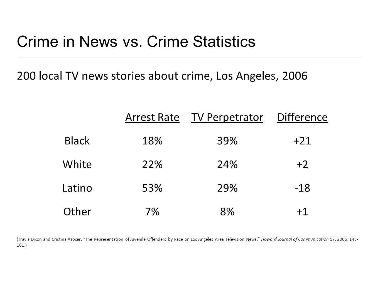Crime in News vs.