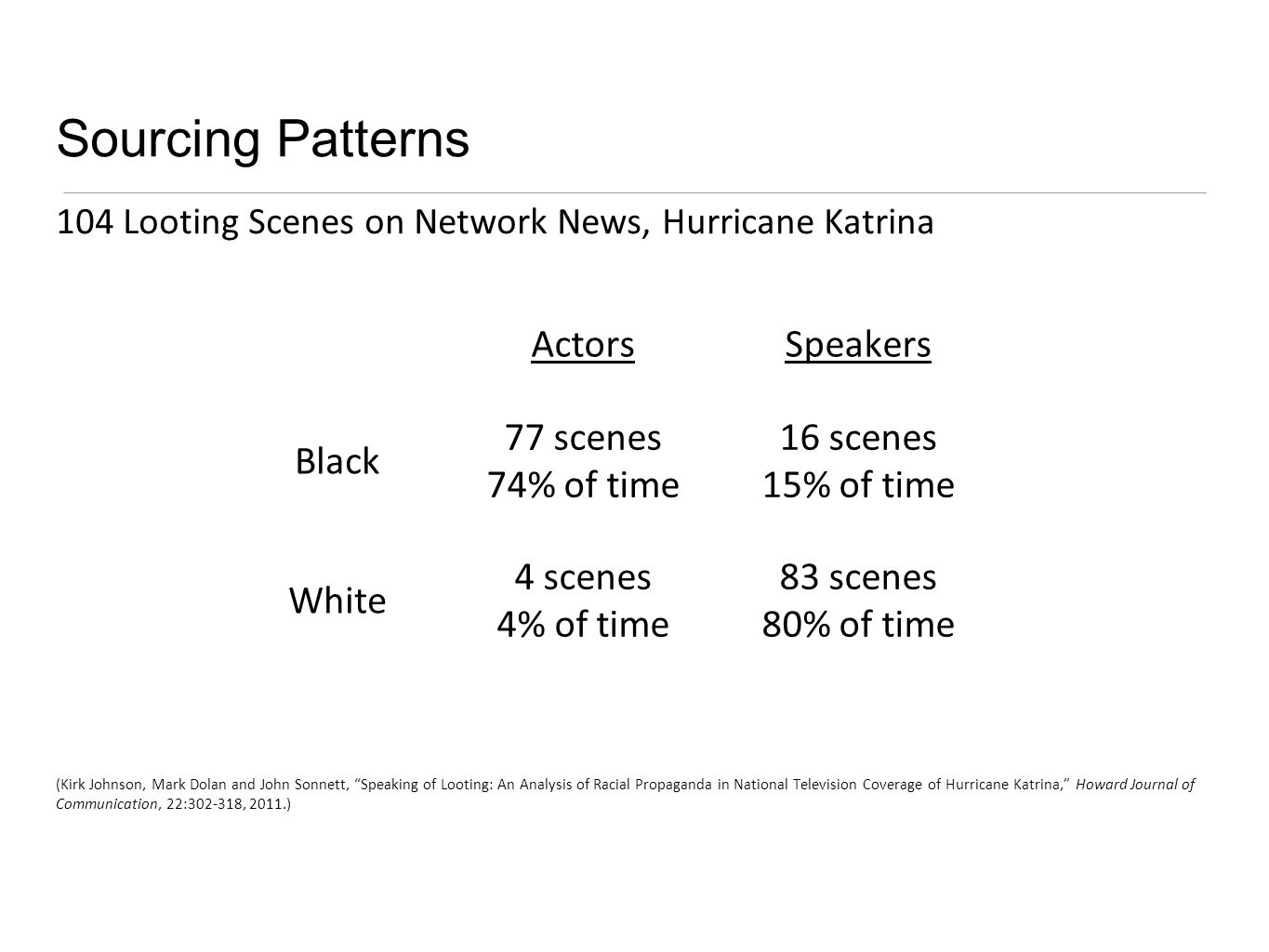 Sourcing Patterns 104 Looting Scenes on Network News, Hurricane Katrina (Kirk Johnson, Mark Dolan and John Sonnett, Speaking of Looting: An Analysis of Racial Propaganda in National Television Coverage of Hurricane Katrina, Howard Journal of Communication, 22:302-318, 2011.) ActorsSpeakers Black 77 scenes 74% of time 16 scenes 15% of time White 4 scenes 4% of time 83 scenes 80% of time
