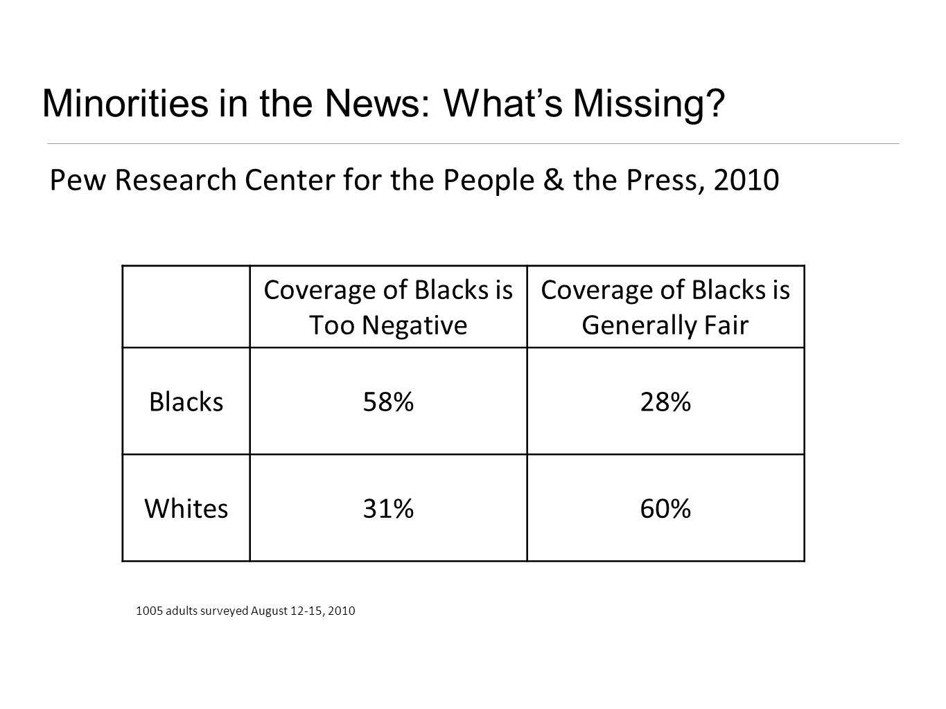 Minorities in the News: Whats Missing.