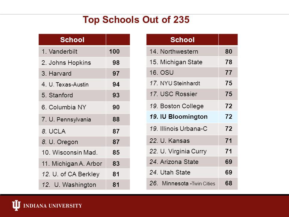 School 1. Vanderbilt100 2. Johns Hopkins 98 3. Harvard 97 4. U. Texas-Austin 94 5. Stanford 93 6. Columbia NY 90 7. U. Pennsylvania 88 8. UCLA 87 8. U