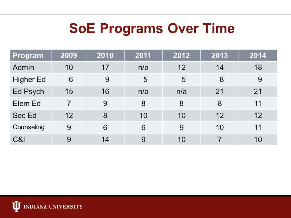 SoE Programs Over Time