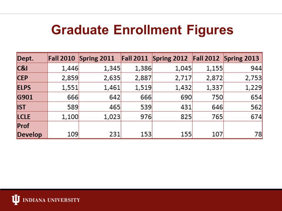Graduate Enrollment Figures
