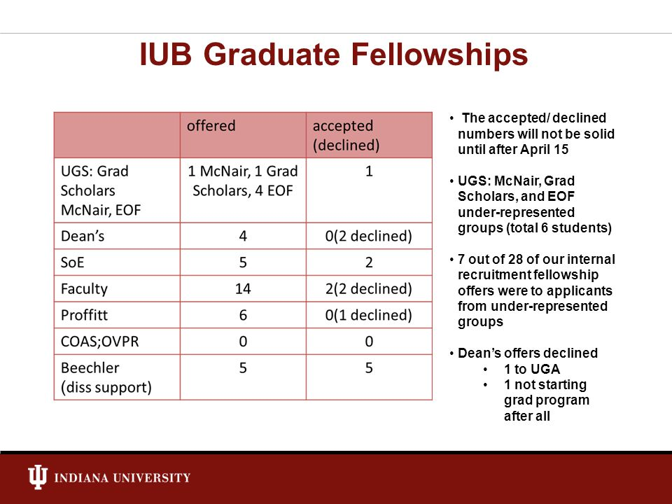 IUB Graduate Fellowships The accepted/ declined numbers will not be solid until after April 15 UGS: McNair, Grad Scholars, and EOF under-represented groups (total 6 students) 7 out of 28 of our internal recruitment fellowship offers were to applicants from under-represented groups Deans offers declined 1 to UGA 1 not starting grad program after all