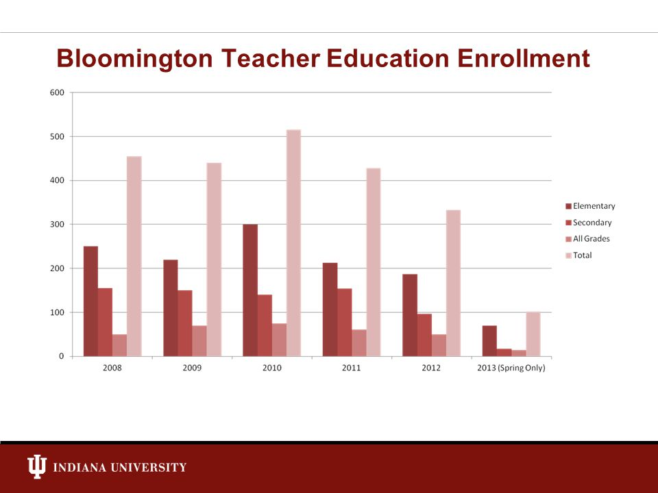 Bloomington Teacher Education Enrollment