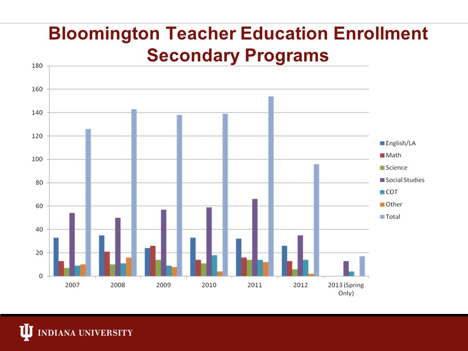 Bloomington Teacher Education Enrollment Secondary Programs