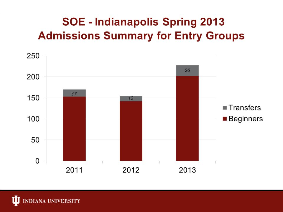 SOE - Indianapolis Spring 2013 Admissions Summary for Entry Groups 17 12