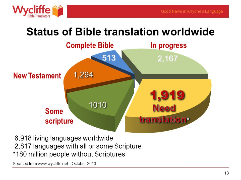 13 Good News in Anyones Language In progress2,167 Some scripture1010 New Testament1,294 Complete Bible513 6,918 living languages worldwide 2,817 languages with all or some Scripture *180 million people without Scriptures Sourced from www.wycliffe.net – October 2013 Status of Bible translation worldwide