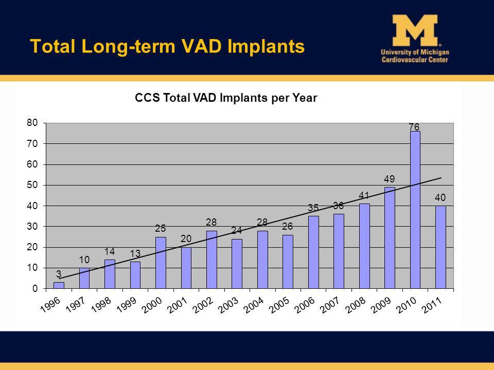 Major Bleeding 2010-2011 Performance Measures –Major Bleeding ( Returned to OR for bleeding or received 4 units PRBCs after original implant ) 2010 –7/61 (11.5%) 2011 –4/39 (10.3%)