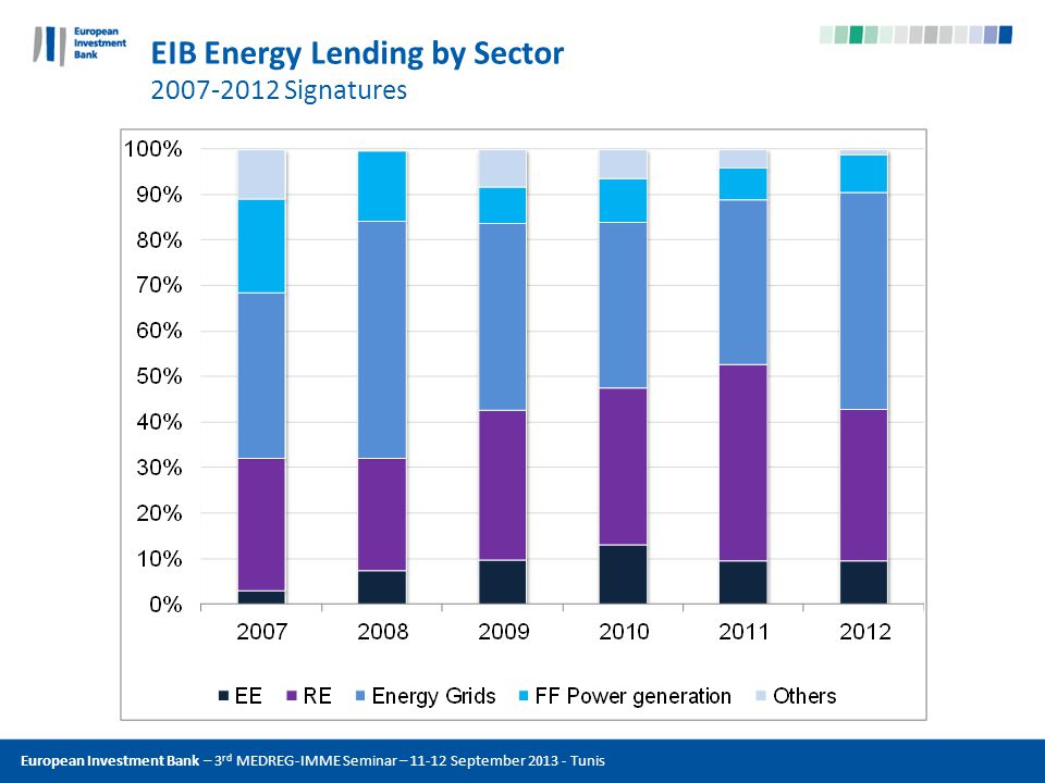 European Investment Bank – 3 rd MEDREG-IMME Seminar – 11-12 September 2013 - Tunis EIB Energy Lending by Sector 2007-2012 Signatures
