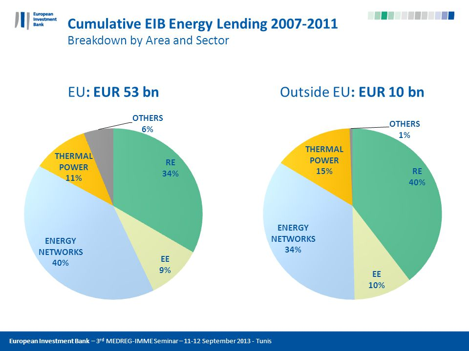 The EU bank Comply with EIBs procurement policy Obtain the economically most advantageous offer (best value for money) in purchasing the works, goods and services necessary to implement a project Principles: Competition as a basis to obtain attractive offers Fairness vis-à-vis competitors Appropriate selection process Most logical criterion: net present cost of constructing and operating the project component over its lifetime Transparency and accountability (well defined and documented) http://www.eib.org/attachments/thematic/procurement_en.pdf