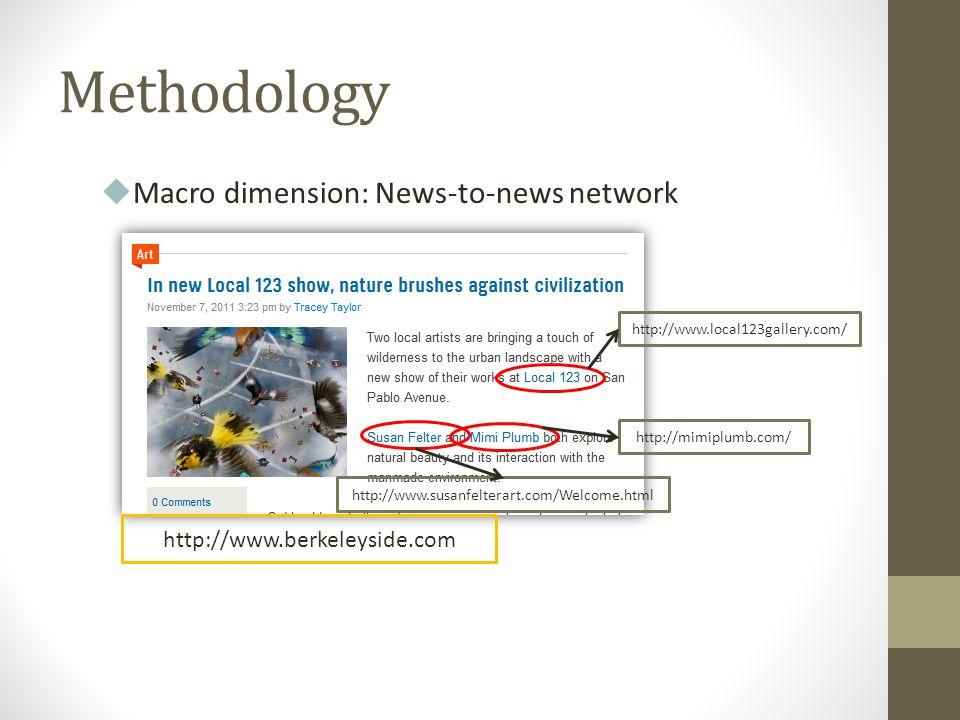 Methodology Macro dimension: News-to-news network http://www.local123gallery.com/ http://www.susanfelterart.com/Welcome.html http://mimiplumb.com/ htt
