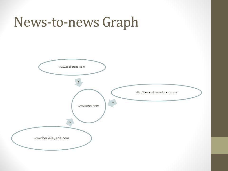 News-to-news Graph www.cnn.com 7 www.berkeleyside.com 7 http://laurendo.wordpress.com/ 3 www.socketsite.com