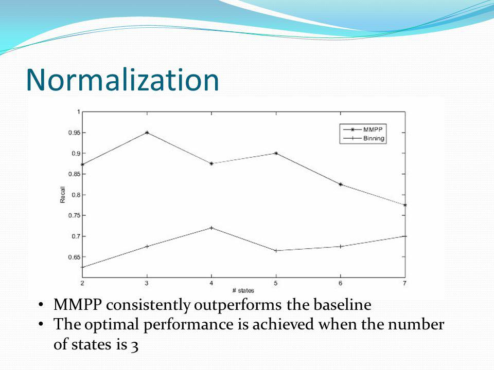 Normalization MMPP consistently outperforms the baseline The optimal performance is achieved when the number of states is 3
