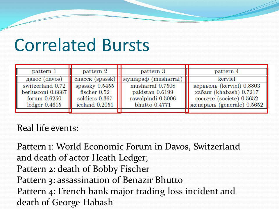 Correlated Bursts Pattern 1: World Economic Forum in Davos, Switzerland and death of actor Heath Ledger; Pattern 2: death of Bobby Fischer Pattern 3: assassination of Benazir Bhutto Pattern 4: French bank major trading loss incident and death of George Habash Real life events: