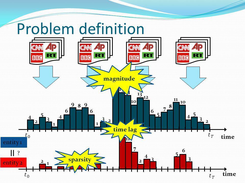Problem definition time 13 2 5 3 1 4 6 9 8 3 9 6 2 1 21 15 14 10 13 12 6 11 10 4 5 7 8 5 4 3 2 2 1 3 2 11 7 2 4 3 5 1 2 6 3 time sparsity magnitude time lag entity 1 entity 2 =