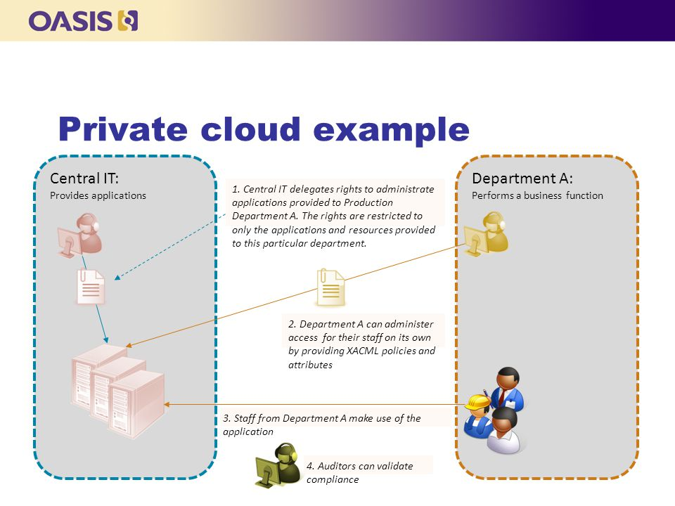 Central IT: Provides applications Department A: Performs a business function Private cloud example 1.