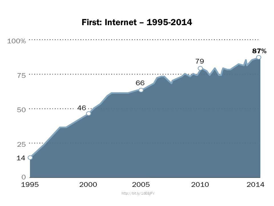 First: Internet – 1995-2014 http://bit.ly/1dE8jFV