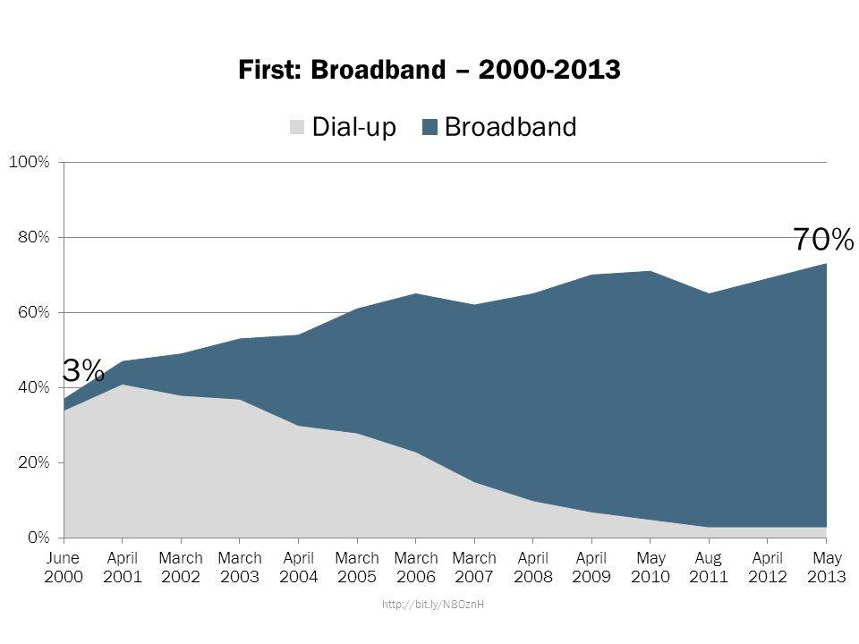 First: Broadband – 2000-2013 http://bit.ly/N8OznH