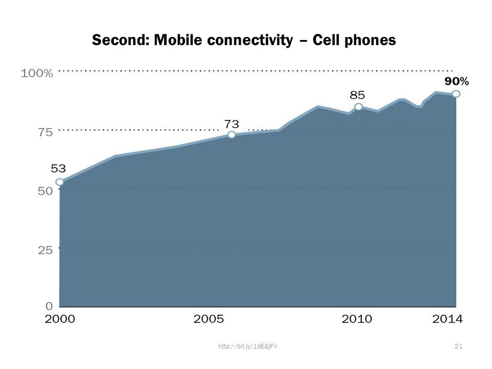 Second: Mobile connectivity – Cell phones http://bit.ly/1dE8jFV21