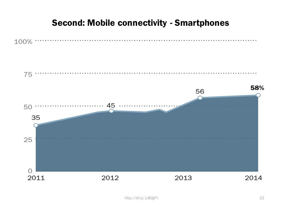 Second: Mobile connectivity - Smartphones 22http://bit.ly/1dE8jFV